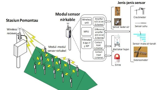 Wireless Sensor Network for Landslide Monitoring (WISELAND). (dok Adrian Tohari)