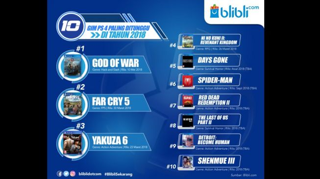 Referensi Top Game Playstation paling ditunggu tahun 2018. [Blibli.com]