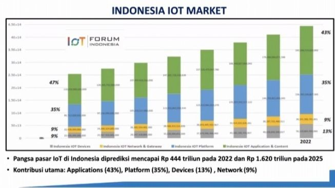 Pasar IoT Indonesia. [Screenshot/Dythia Novianty]