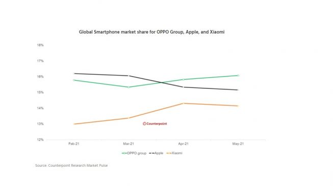 Market share pasar global Oppo Group, Apple, Xiaomi. [Counterpointresearch]