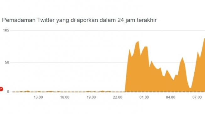 Twitter Down. [Downdetector]
