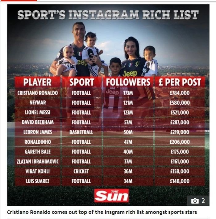 Daftar Instagram Rich Lish 2019. (Dok. The Sun)