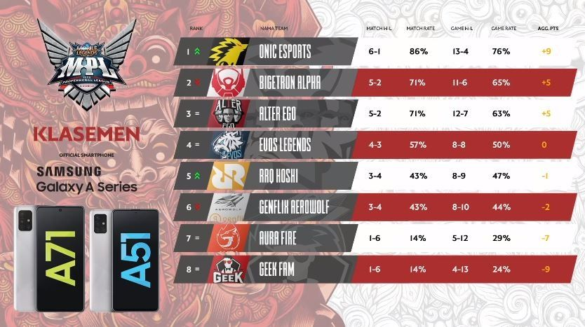 Klasemen sementara Week 4 MPL Indonesia Season 6. (YouTube/ MPL Indonesia)