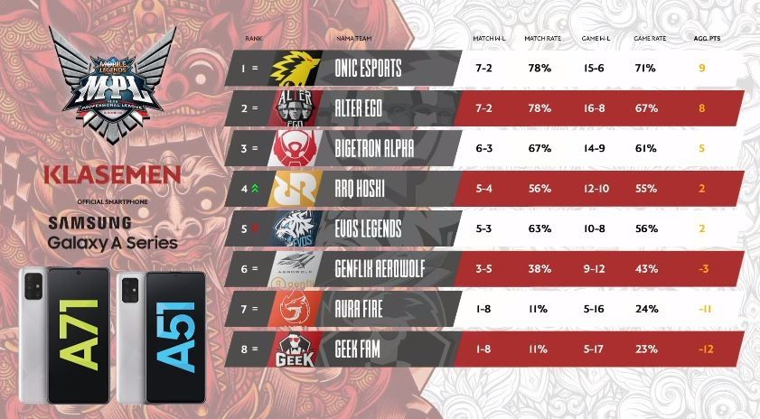 Klasemen Day 3 Week 5 MPL Indonesia Season 6.  (YouTube/ MPL Indonesia)