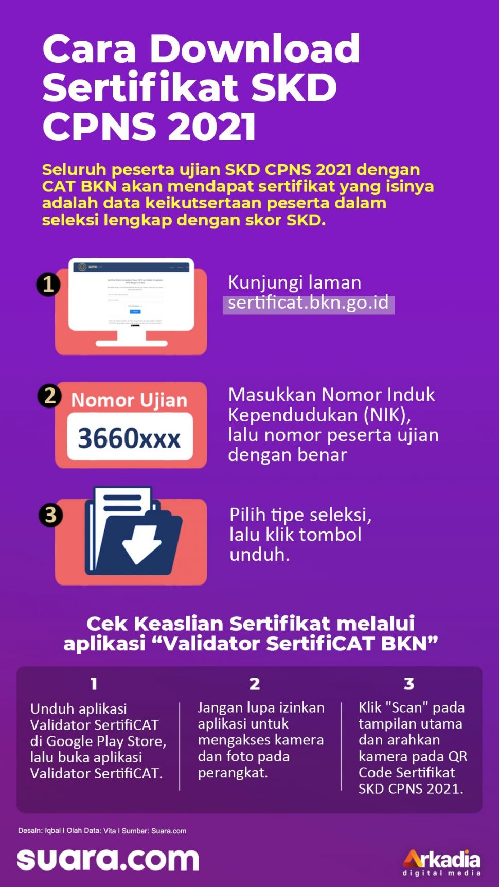 INFOGRAFIS: Cara Download Sertifikat SKD CPNS 2021